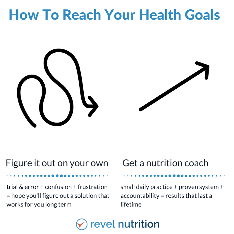 How To Reach Your Health Goals