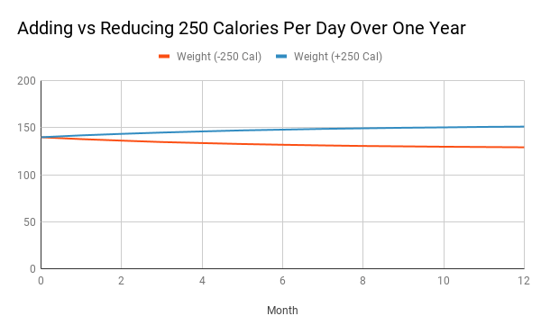 Line graph showing weight gain vs loss for adding vs reducing calories
